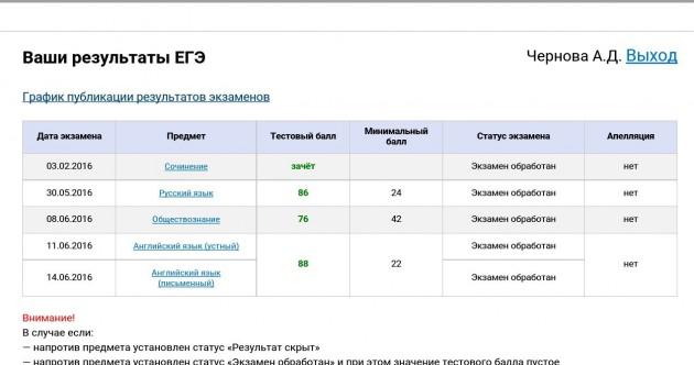 Результаты ЕГЭ по Английскому языку Черновой Анастасии